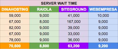 Mido el Wait Time en la comparativa hosting