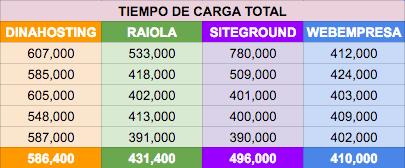 Tiempo total de carga en la comparativa de alojamientos